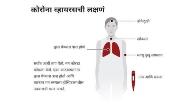 Corona Symptoms in Marathi